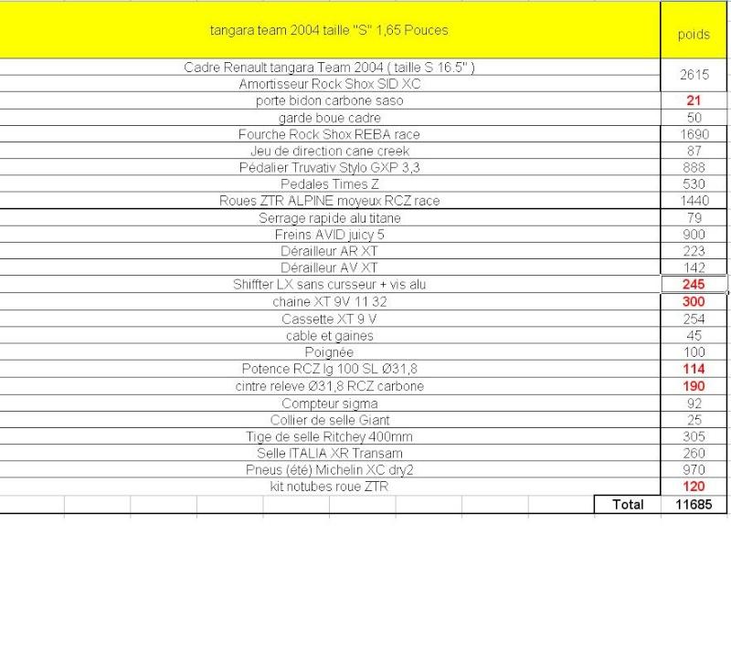 Mon renault tangara team - Page 2 Poids_10