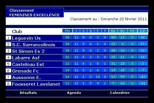 Sportigue Club de Sarrancolin (SCS) Foot Saison 1 Classe10