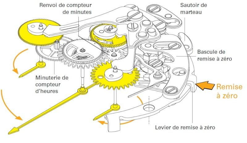 Et si on parlait d'embrayage de chrono (un peu de technique, désolé). - Page 2 4130-014