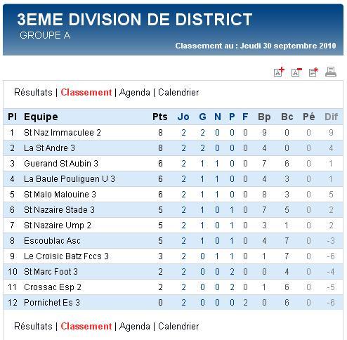 Senior C (3e division) - La Baule Pouliguen U 3 [3 - 3] Guerande St Aubin 3 - 2e journée (26-09-10) Sag_se11