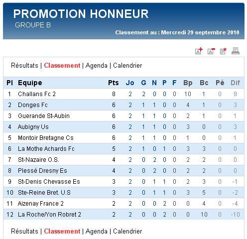 Senior A (PH) - St-denis Chevasse Es [0 - 1] Guérande St-aubin - 2e journée (26-09-10) Sag_se17