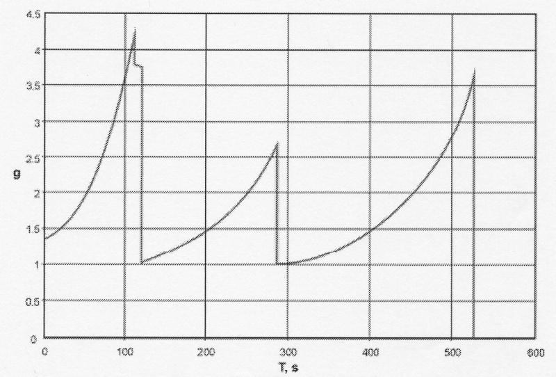 variations de poussée durant la montée G_soyo10