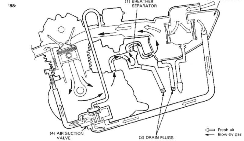System sekundarneho vstrekovania vzduchu Dom10