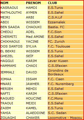 la liste des joueurs invites pour l'equipe national Captur12
