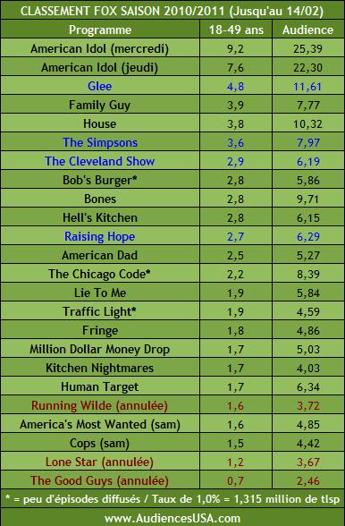 Les audiences des séries - Page 8 Fox10