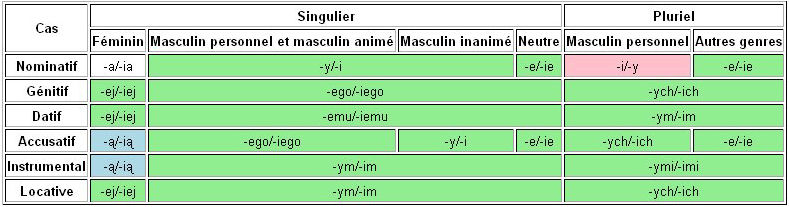 Adjectifs ... Adject10