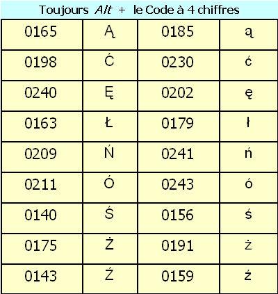 Comment insérer les caractères diacritiques ... Caract10