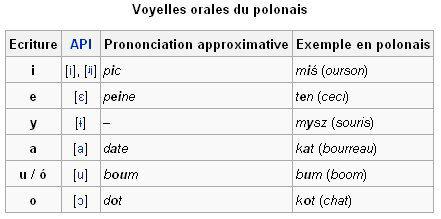 Phonétique ... Voyell10