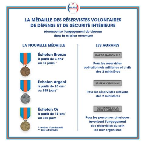 Médaille des réservistes volontaires de défense  Mvdrsi11