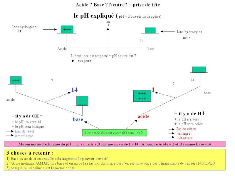 Le pH : potentiel hydrogène Ph__po10