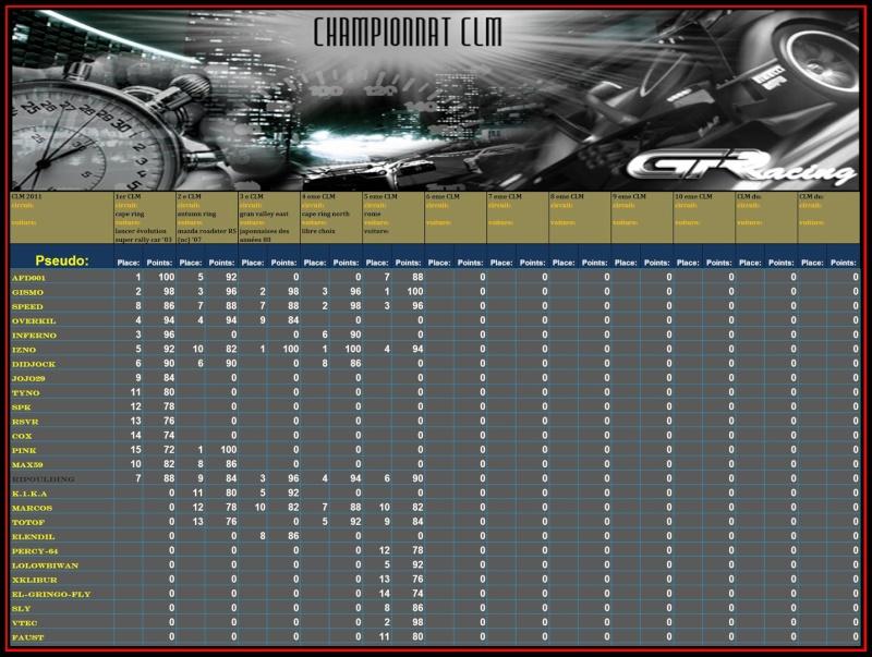 résultat du 5ème CLM Clm110