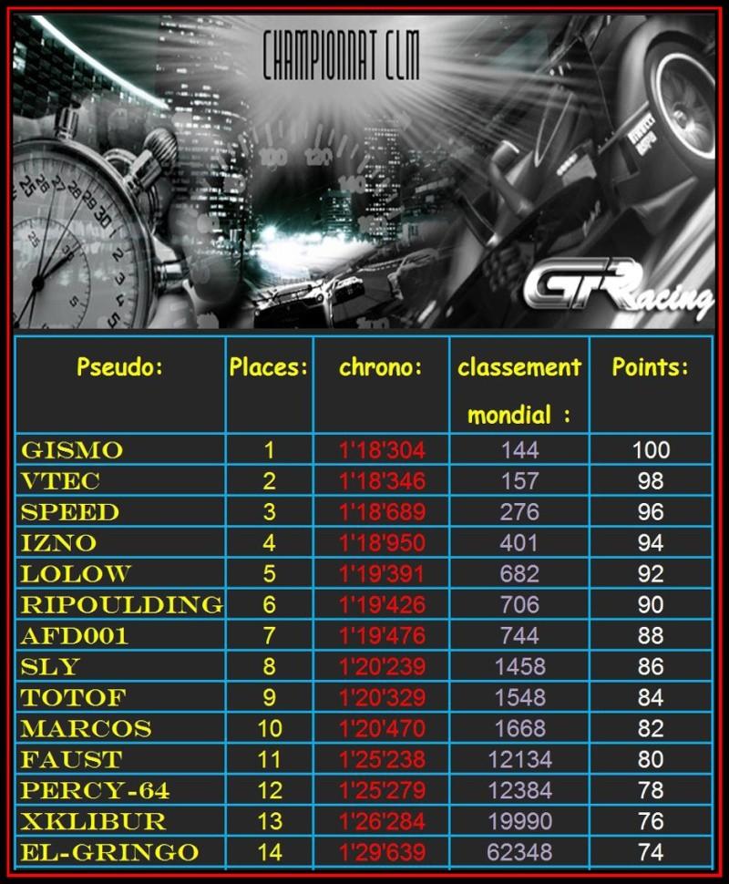 résultat du 5ème CLM Clm210