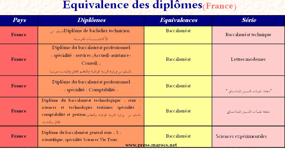 قانون معادلة شهادة الباكالوريا المغربية بدبلوم أجنبي Bac10