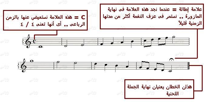 سلسلة دروس النوتة الموسيقية Learn_11