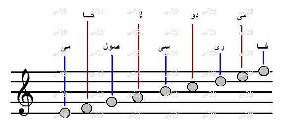 سلسلة دروس النوتة الموسيقية Sollam10