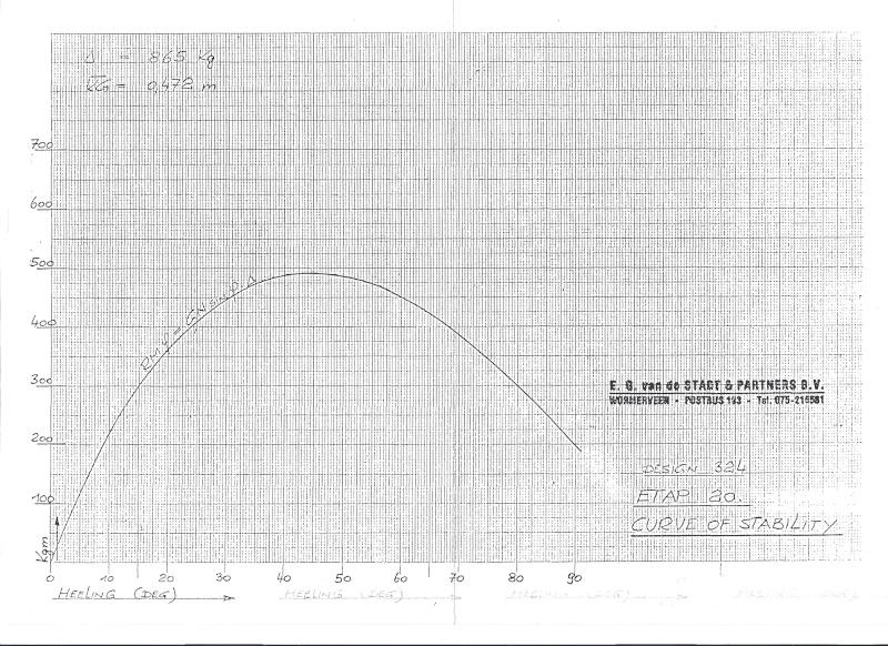 Courbe de redressement de l'Etap20 Scan_p10