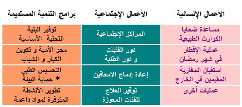 ملف رقم 1: ننجز ملفا بخصوص بمؤسسة محمد الخامس للتضامن 2010-192