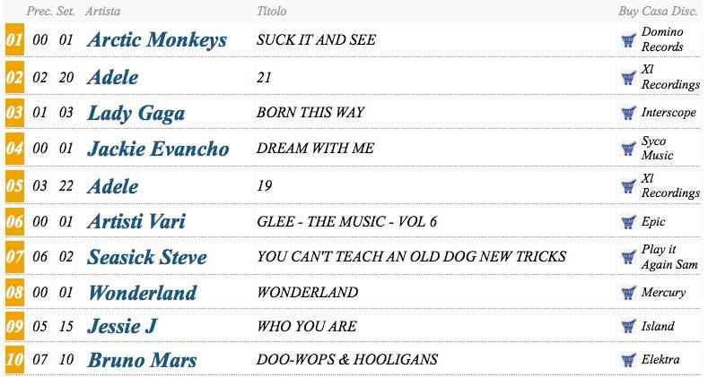 Classifiche di vendita (FIMI, WWA, iTunes)  - Pagina 2 Classi10