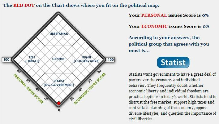 Test Your Political Stand Advoca10