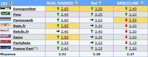 Pronostic Real Madrid-Barcelone (Championnat d'Espagne) Captu252