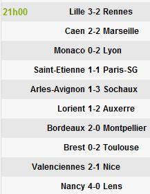 Ligue 1: Lyon sourit, Monaco pleure Captu474