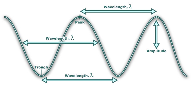 Frequency, Wavelength, and Pitch Waves_10
