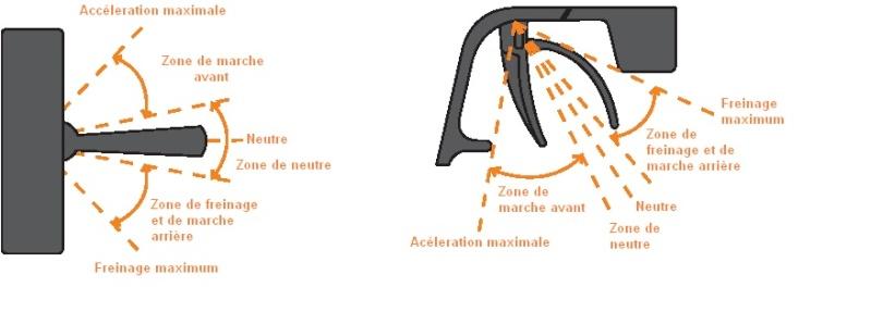 Notice du Xerun 150A/80A en Français. Neutra10