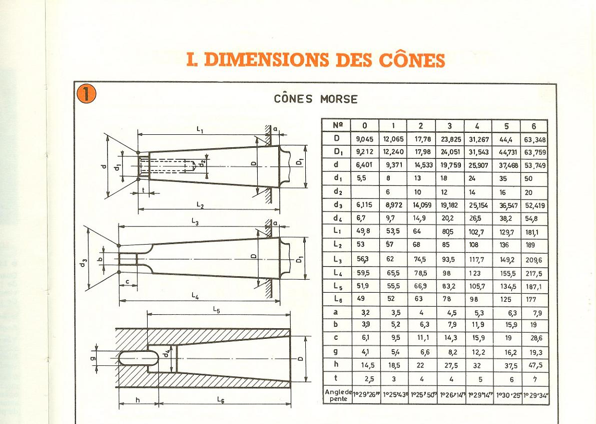 Dimensions des cônes (morse & ISO + Bxx/DIN 238) Uw410