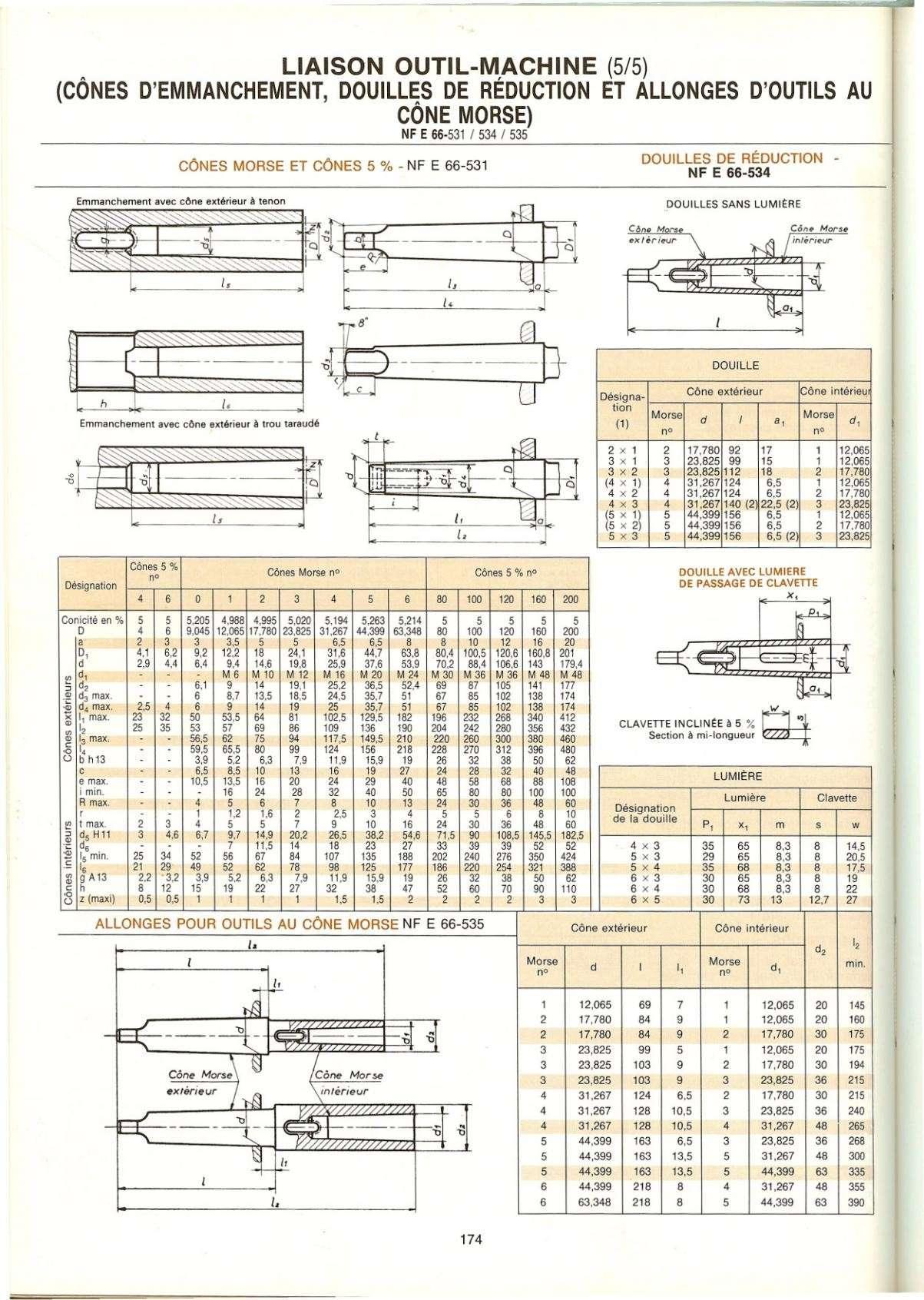Dimensions des cônes (morse & ISO + Bxx/DIN 238) Uw411