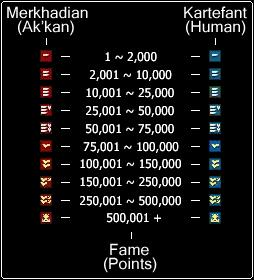 Fame system Devo10