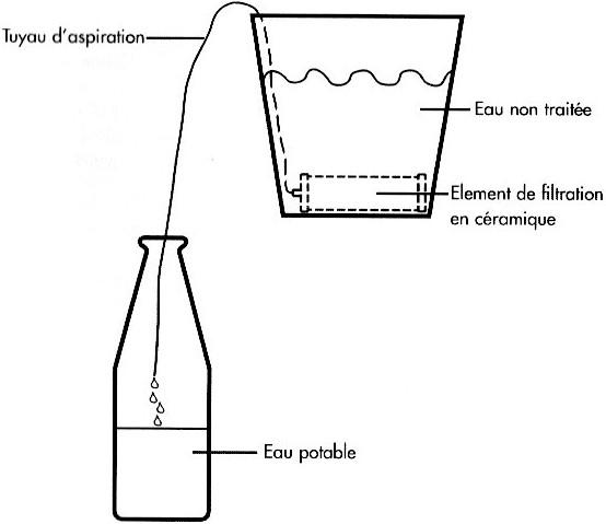 Accès à l'eau Filtre10