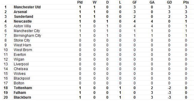 League Table Fifa_110