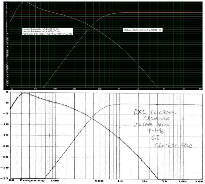 Systèmes en Bi-amp Centur11