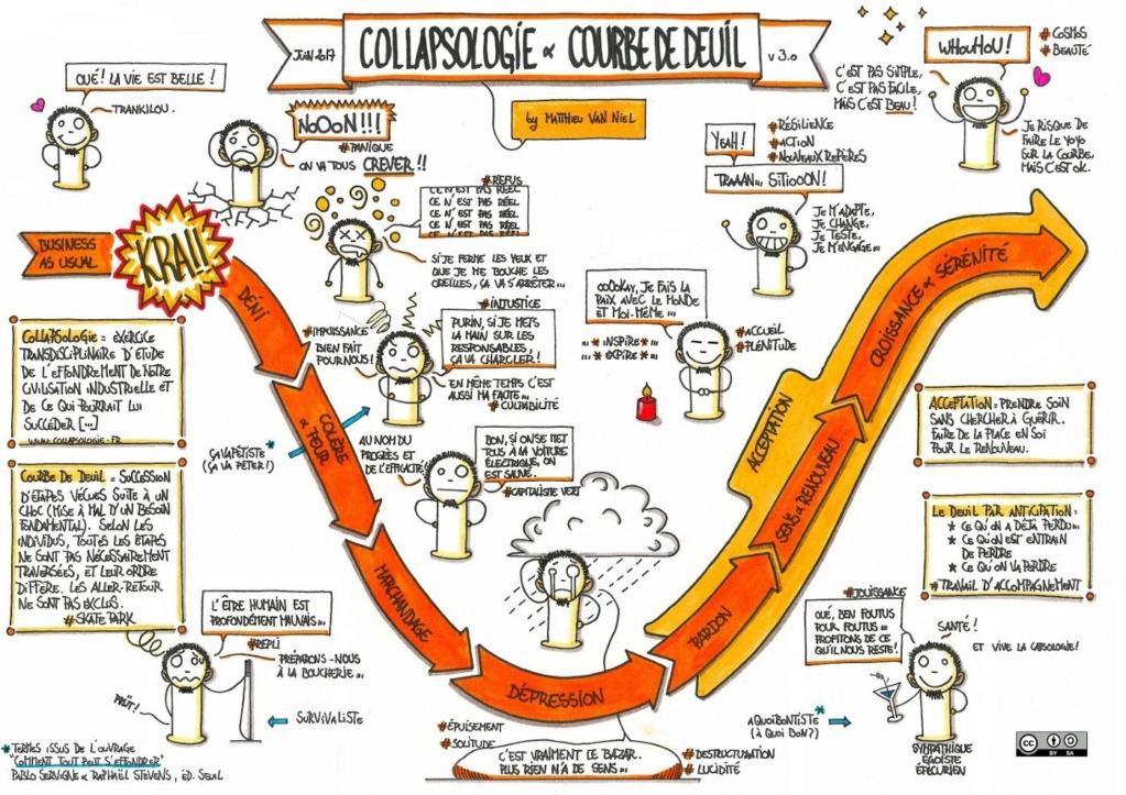 Autour de la collapsologie (de la fin d'un monde à la renaissance en 2050)!  - Page 7 Courbe10