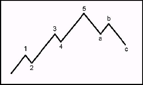 Elliott Wave Theory Ew110