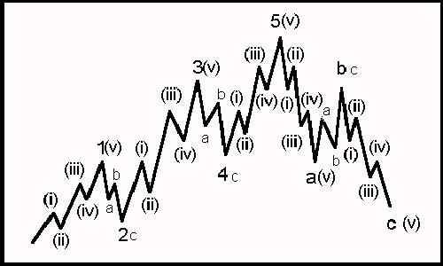 Elliott Wave Theory Ew210