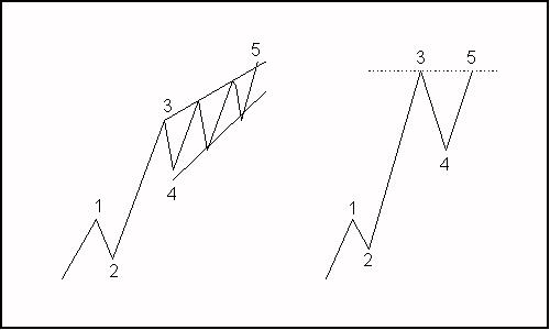 Elliott Wave Theory Ew410
