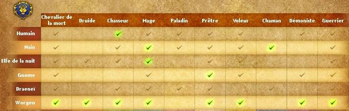 World Of Warcraft : Fiche technique Ally_w10