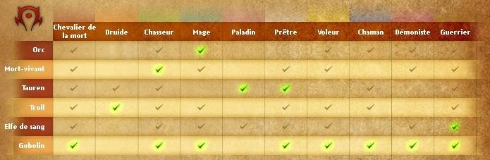 World Of Warcraft : Fiche technique Hordew10