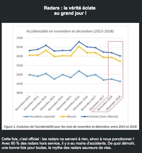 Dégradation des radars = plus de morts sur les routes Captu252