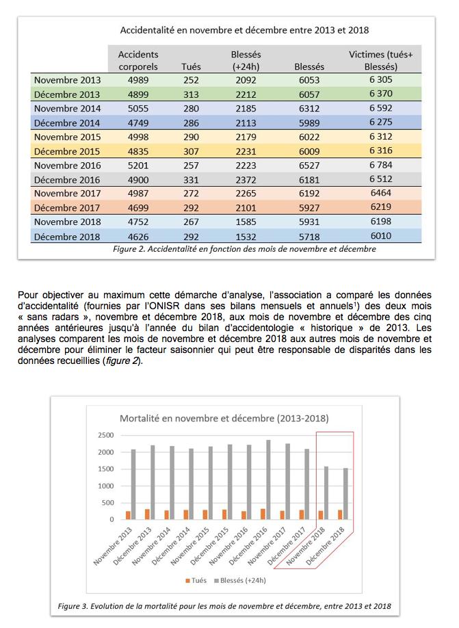 Dégradation des radars = plus de morts sur les routes Captu253