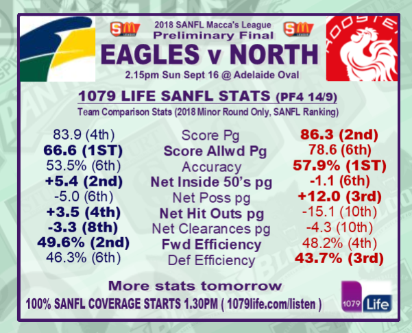 Preliminary Final: Eagles v North - Sunday 16 September @ Adelaide Oval Pf410