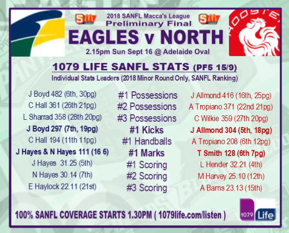 Preliminary Final: Eagles v North - Sunday 16 September @ Adelaide Oval - Page 2 Pf510