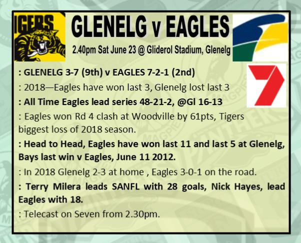Round 12: Glenelg v Eagles - Saturday 23 June @ Gliderol Stadium Rd_12_10
