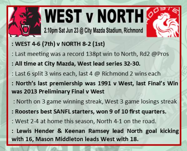 Round 12: West v North - Saturday 23 June @ City Mazda Stadium Rd_12_13