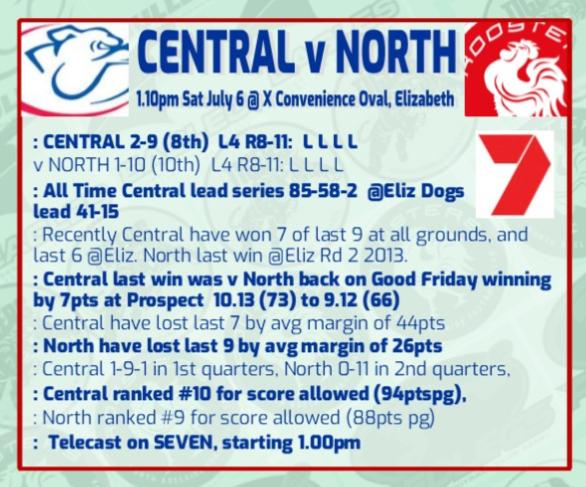 Centrals V North Round 12 Rd_12_16
