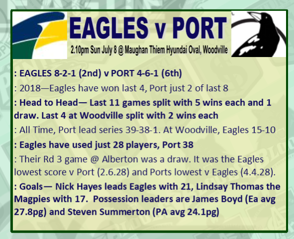 Round 13: Eagles v Port - Sunday 8 July @ Maughan Thiem Hyundai Oval Rd_13_14