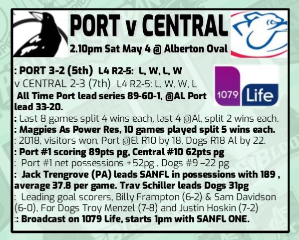 Round 6: Port v Central District Rd_6_p10