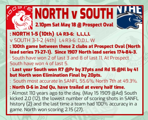 Round 7: North Adelaide v South Adelaide at Prospect Rd_7_n10