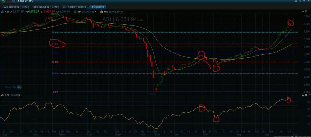 ASI Technical Analysis - Book Your Profits Now before too Late Asi_ch11